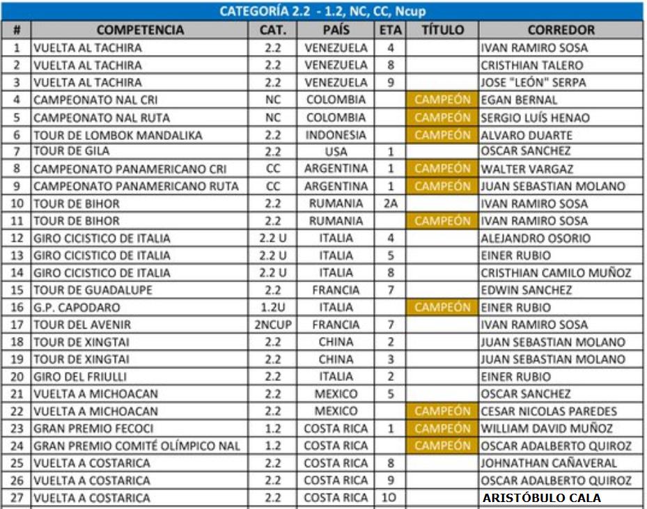 Victorias UCI Colombianas - 2018 - Página 3 Uci_2_10