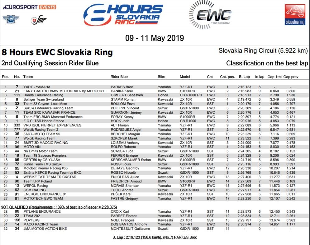 [Endurance 2018] 3è manche en Slovaquie samedi 12 mai - Page 2 Feuill10