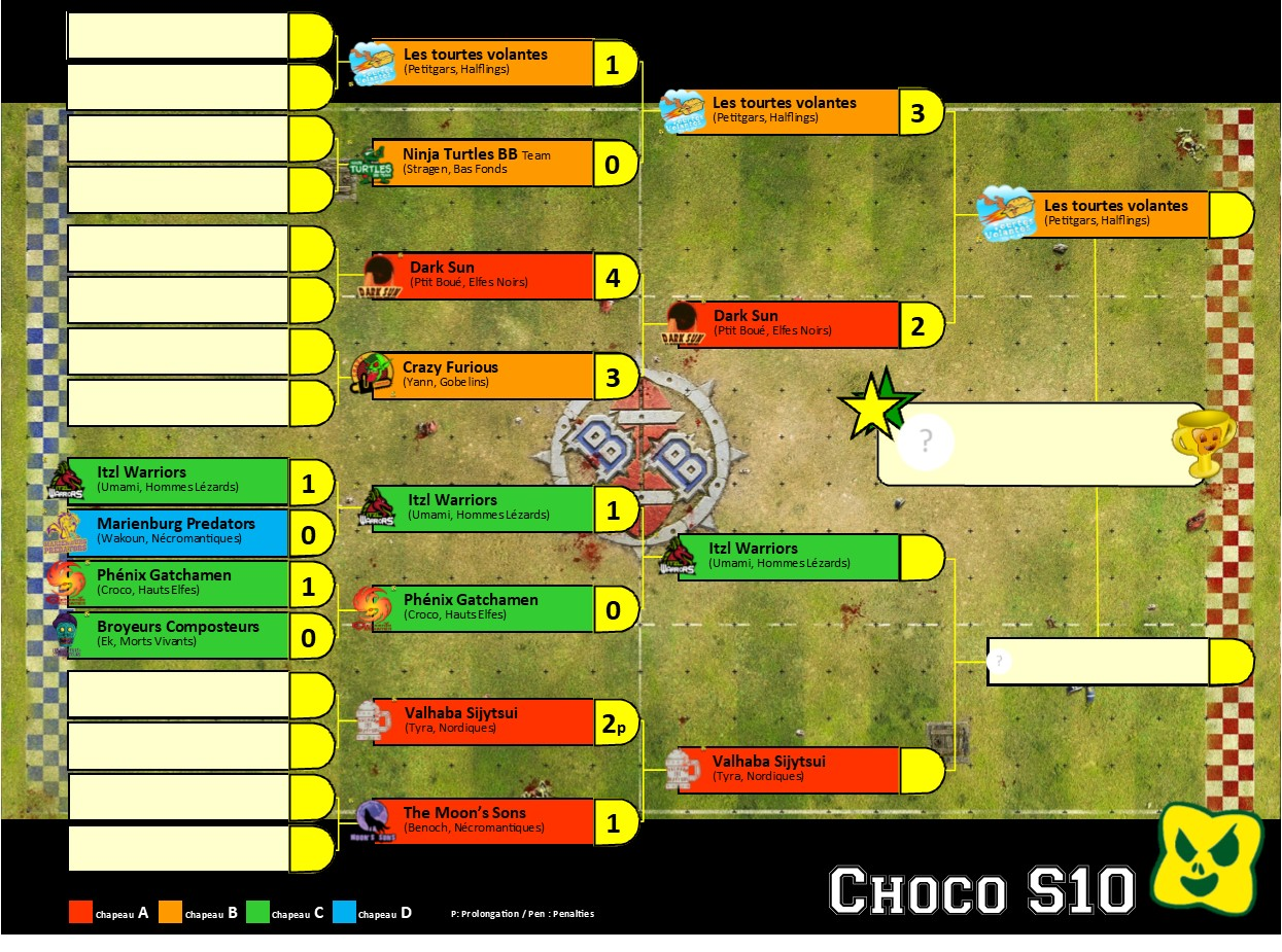 Phases finales Choco_14