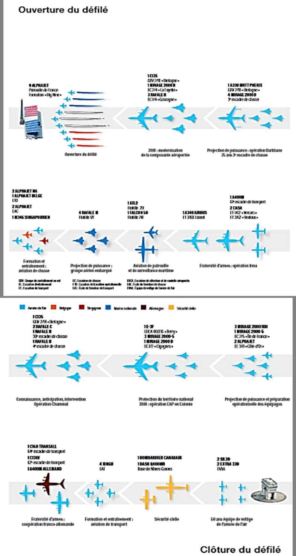 14-Juillet: le défilé aérien Avions13
