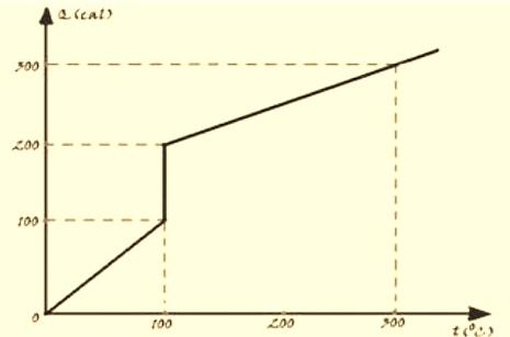 calor especifico 296cb511