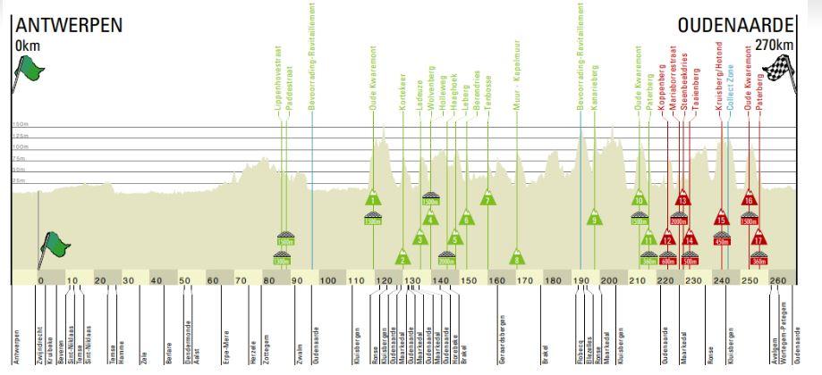 Polla De Ronde van Vlaanderen - válida 15/42 polla anual LRDE 2019 Flande11