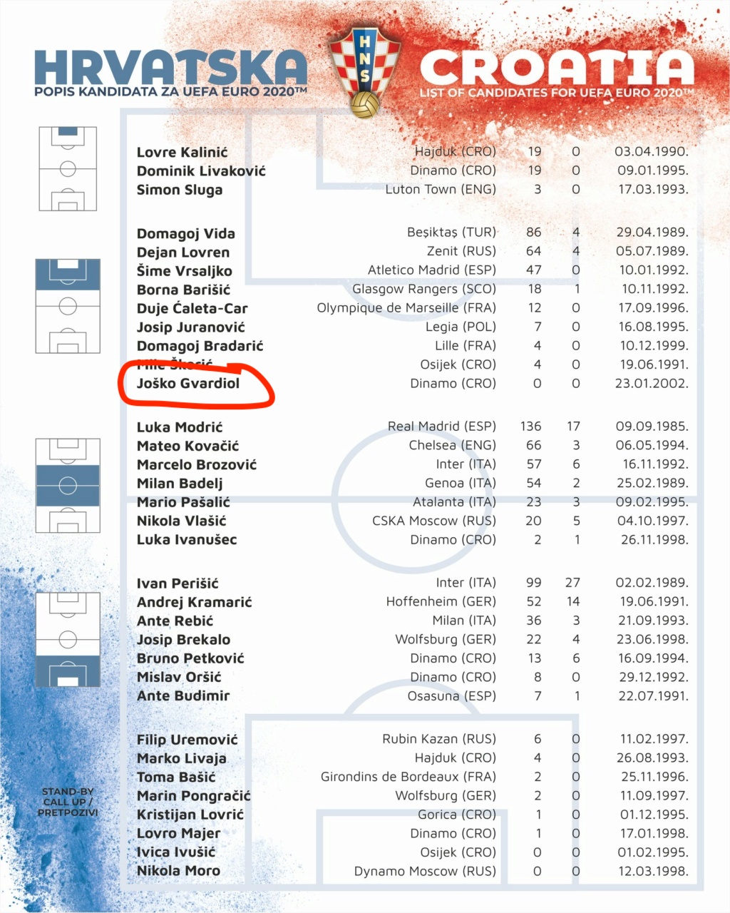 Eurocopa 2021: כיום ברית הגורל נגד אידיוטים נגד הסתגרות - Página 5 Guardi10