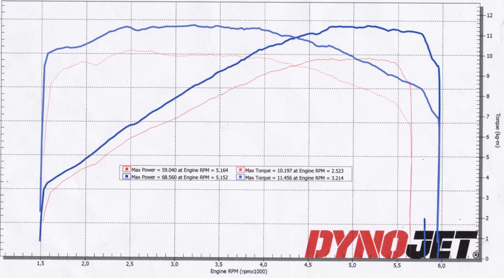 Stage 1 sur RKC 2008 - Une nouvelle Moto Dynoje10