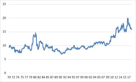 Investimento a lungo termine e alto rischio: Follia? Leva11