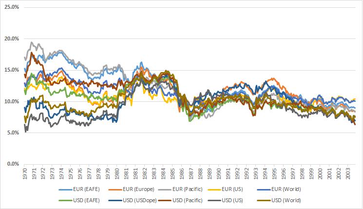 Investimento a lungo termine e alto rischio: Follia? Rollin10