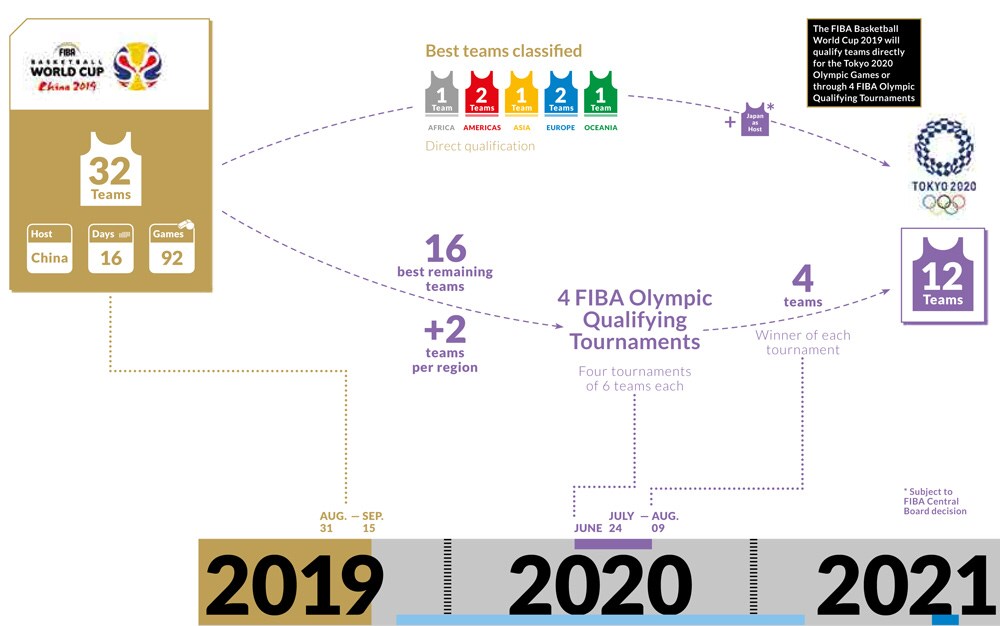 Mundobasket 2019 3512bf10
