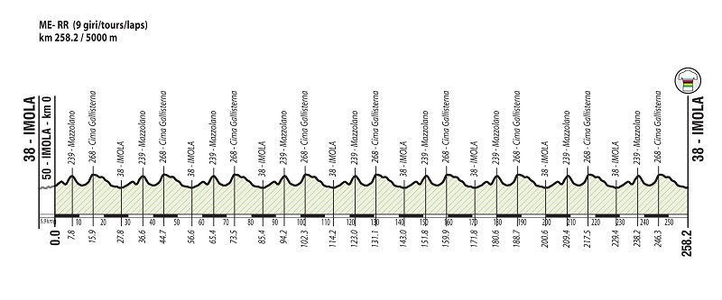 87th World Championships - Road Race (WC) - MEN ELITE - Válida 22/27 Polla Anual de LRDE Perfil10