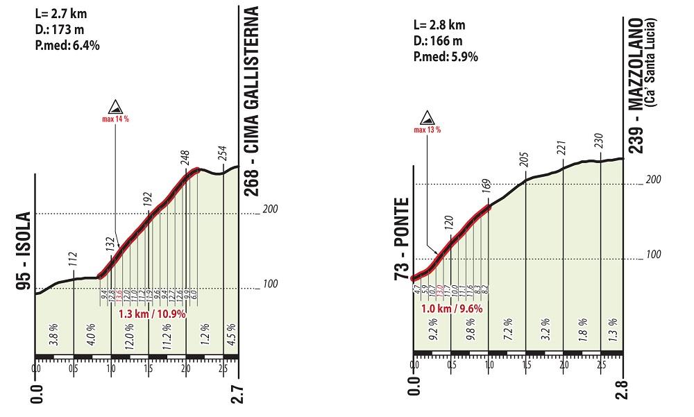 87th World Championships - Road Race (WC) - MEN ELITE - Válida 22/27 Polla Anual de LRDE Perfil11
