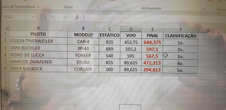 Campeonato Brasileiro de Aeromodelismo Escala VCC  2018 47083110