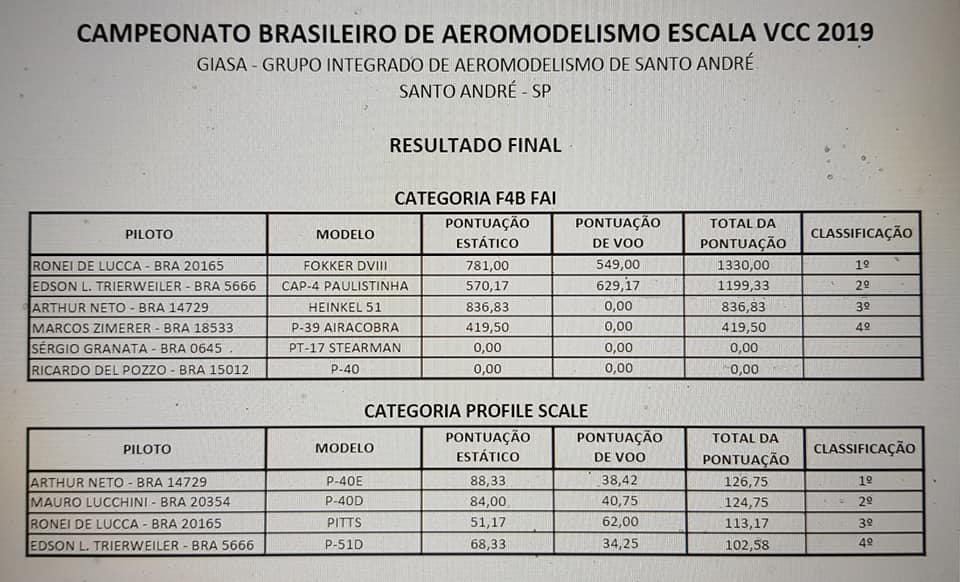 Campeonato Brasileiro de Aeromodelismo Escala VCC 2019 78499110