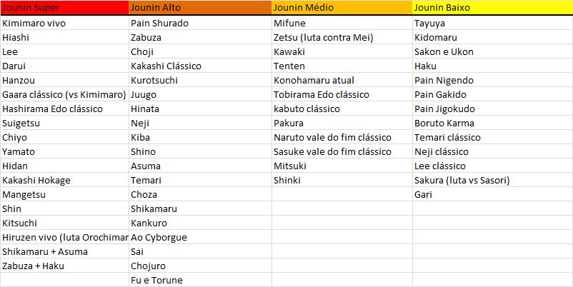 Níveis de poder em Naruto -  Ranking final do Forum NS - 2019 - Página 3 Niveis11