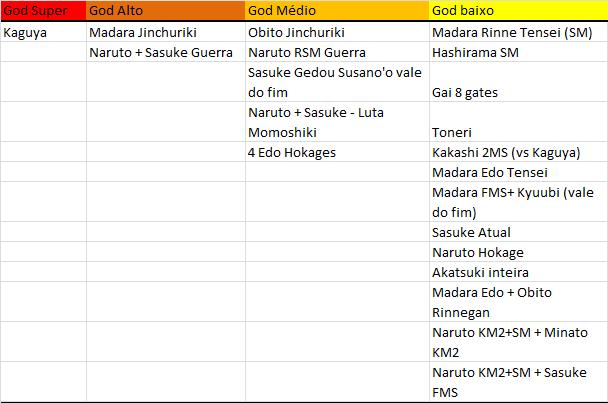 Níveis de poder em Naruto -  Ranking final do Forum NS - 2019 - Página 3 Nzyvei11