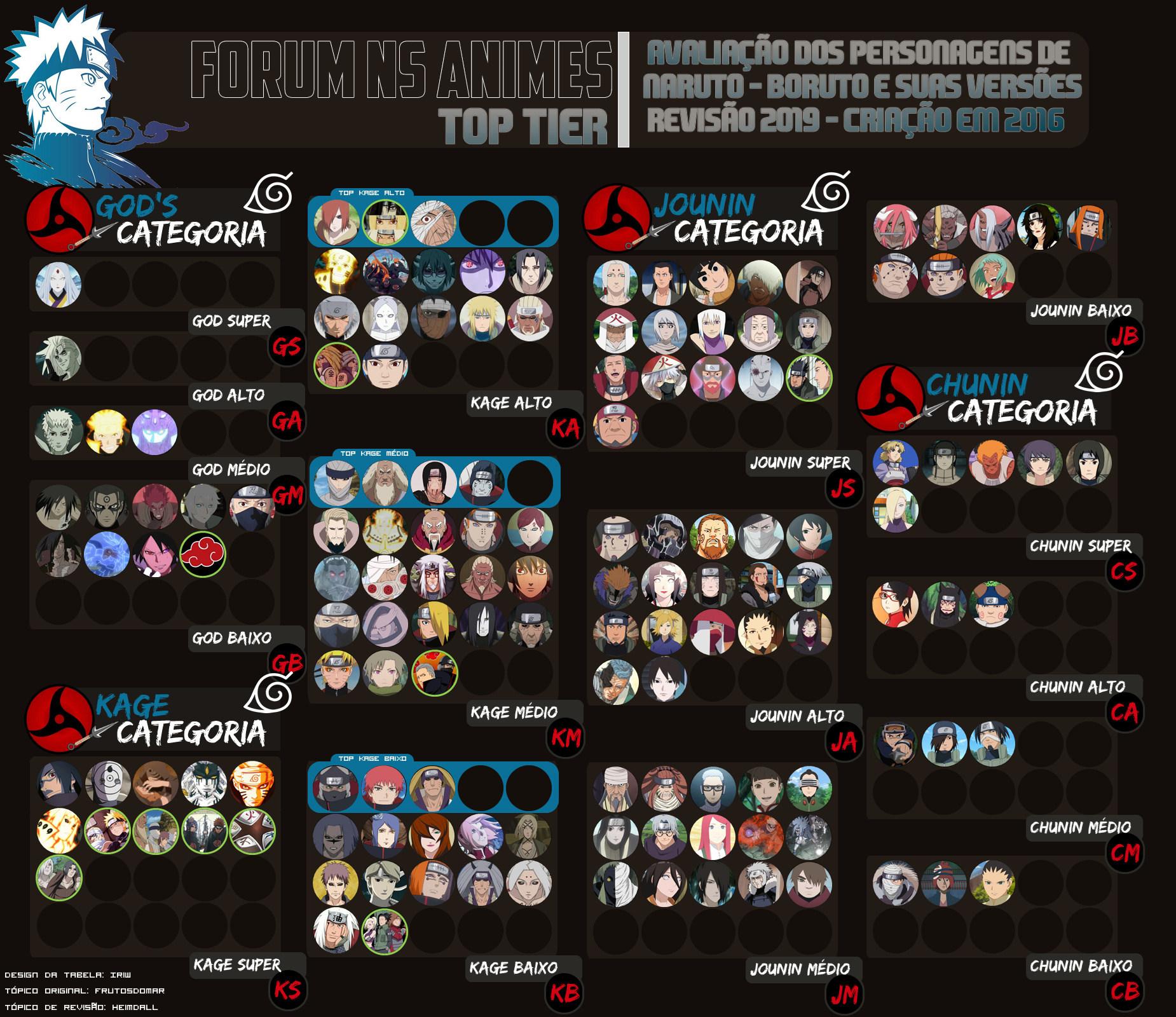 Tópicos com a tag tsunadejl em Fórum NS Animes - Discussões incríveis sobre animes e mangás!  Tabela37