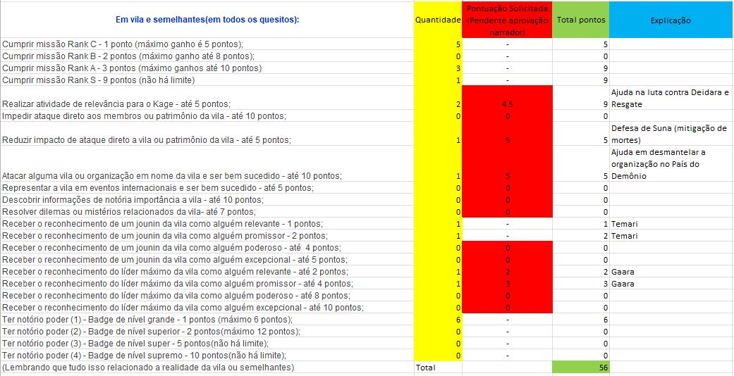 Sistema de Fama/Reconhecimento Vila10