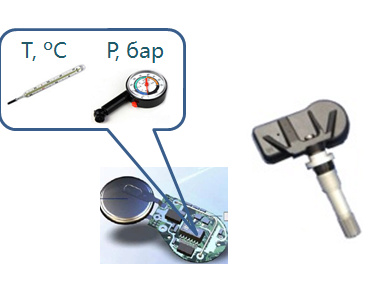 TPMS все про систему контроля давления в колесах O_ao_a10