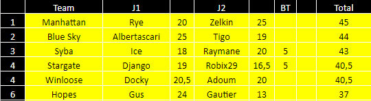 [FMWC] ---- Topic du championnat 2019 !!! - Page 37 Z210