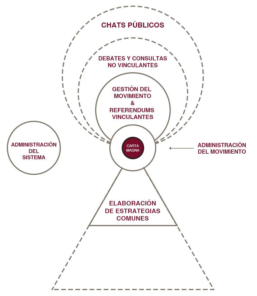 ORGANIGRAMA Y FUNCIONAMIENTO Funcio11