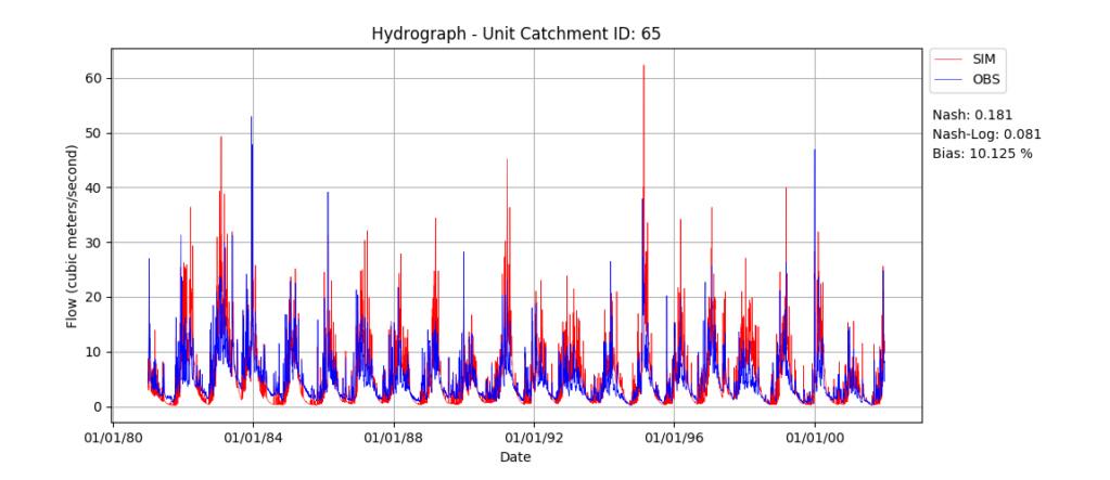 Resultado da simulação/gráficos Id65_s10