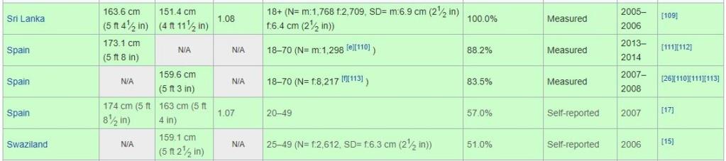 Opinión sobre qué estatura consideramos media, alta o baja. - Página 7 Aoa13