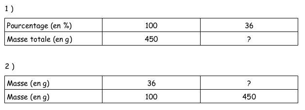 Maths - Présentation des pourcentages dans un tableau Deux_t10