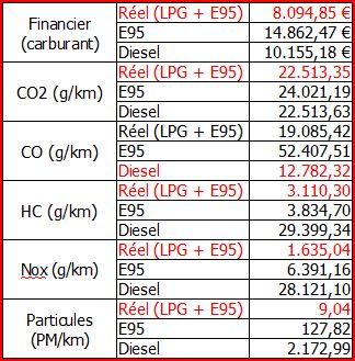 essence et GPL= LPG - Page 5 Bilan_10