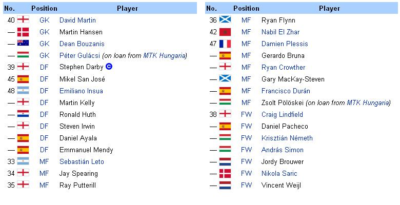 Premier League [2008 - 2009] - Page 2 Reserv10
