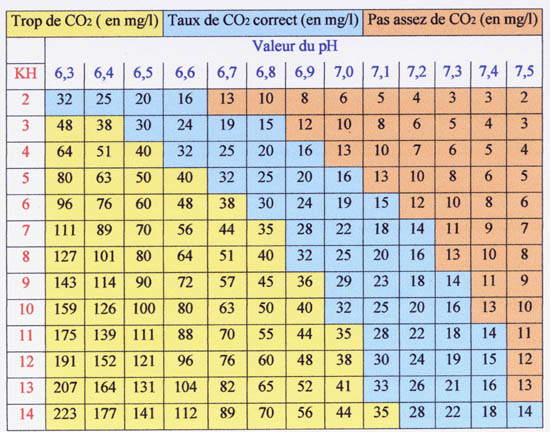 Le potentiel hydrogène (pH) Tablea11