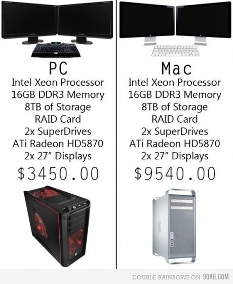 Sự khác nhau giữa PC và Mac  13245210