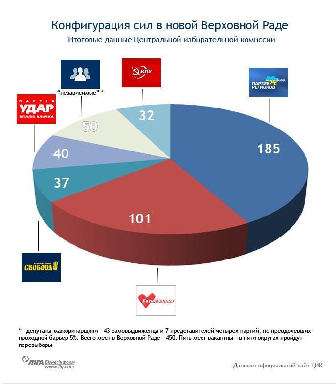 Выборы в Украине  2012 в свете выборов  2006 года. Konfig10