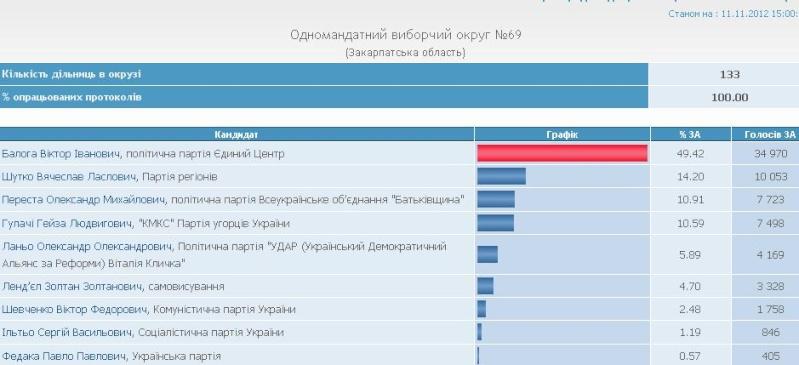 Выборы в Украине  2012 в свете выборов  2006 года. Okruh610