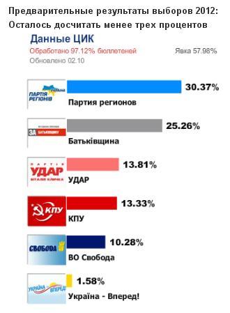 Выборы в Украине  2012 в свете выборов  2006 года. Vibori10