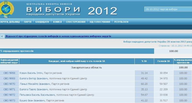 Выборы в Украине  2012 в свете выборов  2006 года. Zakobl10