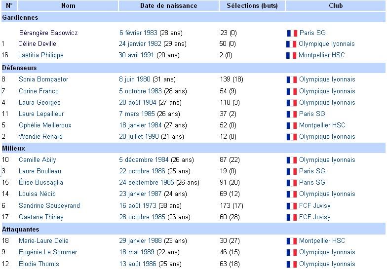 Equipe de France Féminine  Effect10