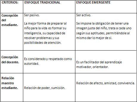 ESCUELA TRADICIONAL Y ESCUELA EMERGENTE. DELIA CORTEZ Cuadro13