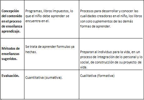 ESCUELA TRADICIONAL Y ESCUELA EMERGENTE. DELIA CORTEZ Cuadro14