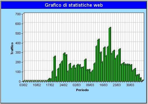 Statistiche sito. Statsi10