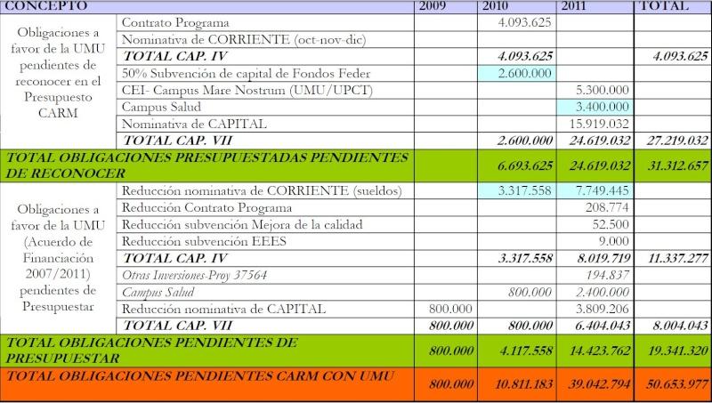 Tras semanas de presión por parte de la Asamblea de la UMU, al fin el vicerrectorado publica el desglose de la deuda que le pedíamos (información actualizada: tras los nuevos informes la deuda supera los 100 millones de euros) Deuda10
