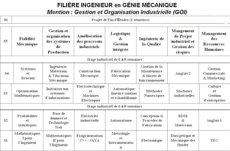 Progamme des modules du cycle Ingénieur GOI Mec1010