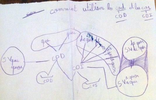 Quelques cartes heuristiques d'enfants Carte_11