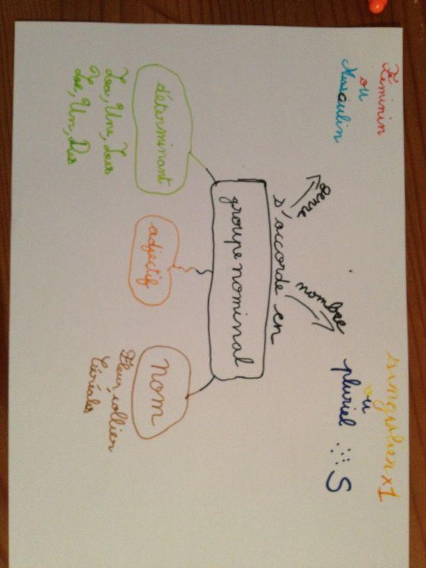 Quelques cartes heuristiques d'enfants Carte_15
