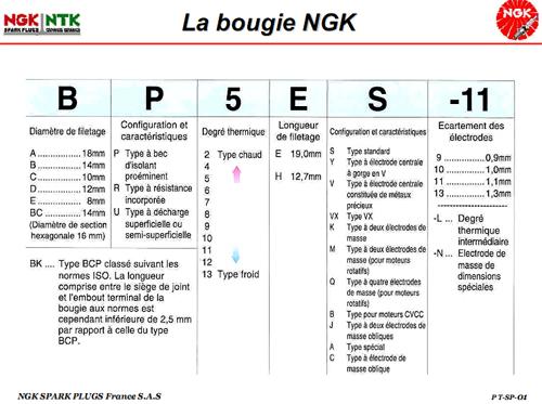 Bougies NGK R BR8ES Ngk10