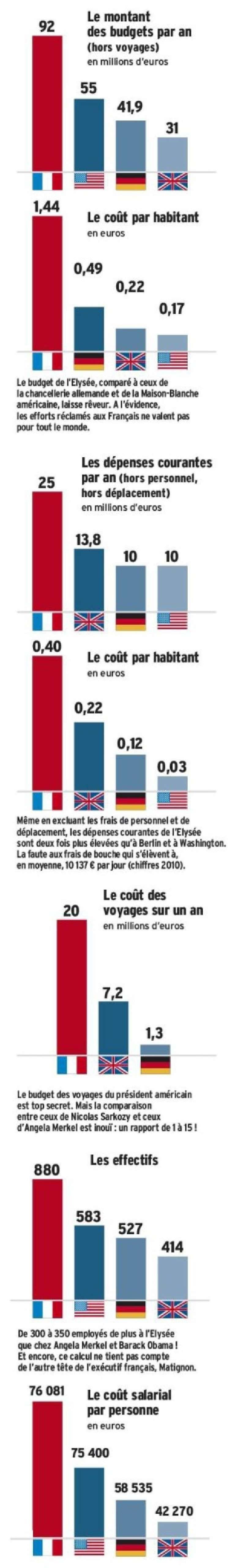 Sarkozy a couté 600 milliards d'euros à la France Depens12