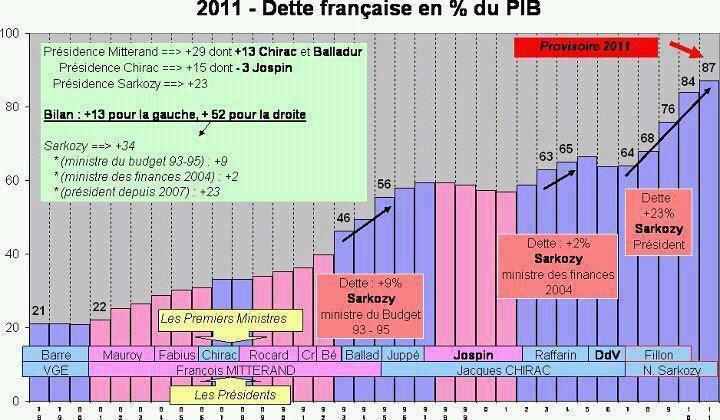 Sarkozy a couté 600 milliards d'euros à la France Graphi10