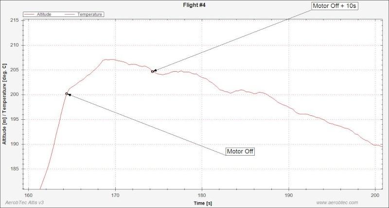 Les altimètres adaptés au F5J FAI Graph10