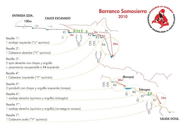 Cañón de Somosierra o Cascadas del Duratón Somosi12
