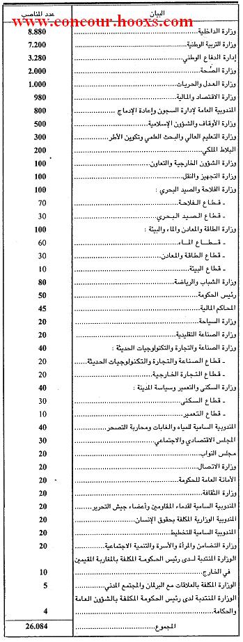 لائحة مناصب التوظيف في القطاع العمومي لقانون المالية لسنة 2012 Concou11