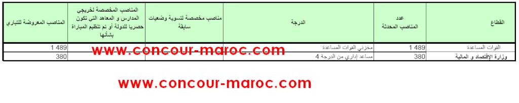 مباريات التوظيف القادمة المخصصة لحاملي شهادة مستوى الباكلوريا (concour niveau bac) برسم سنة 2012 Concou31
