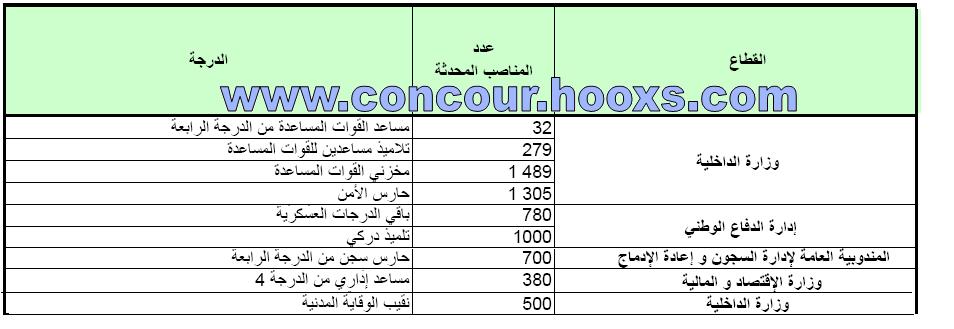 مباريات التوظيف العمومية برسم سنة 2012 الخاصة بحاملي شهادة الباكلوريا (bac) Concou37
