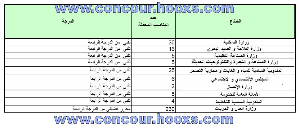 مباريات التوظيف التقنيين من الدرجة الرابعة برسم سنة 2012 الخاصة بحاملي دبلوم تقني Concou39